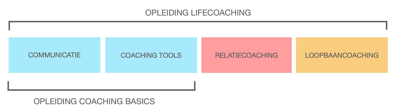 OPLEIDING LIFE COACHING ATMA INSTITUUT
